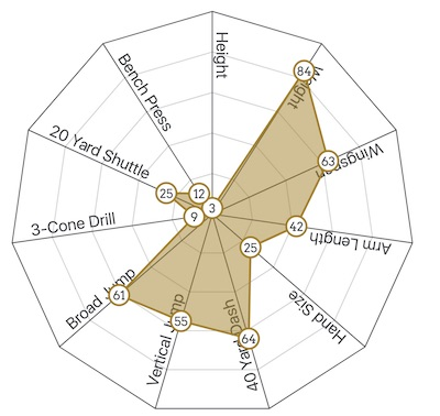 cody ford combine