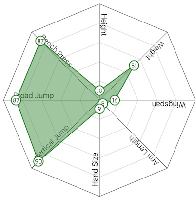 ed oliver graph
