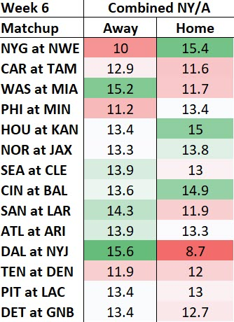 Week 6 Net Yards