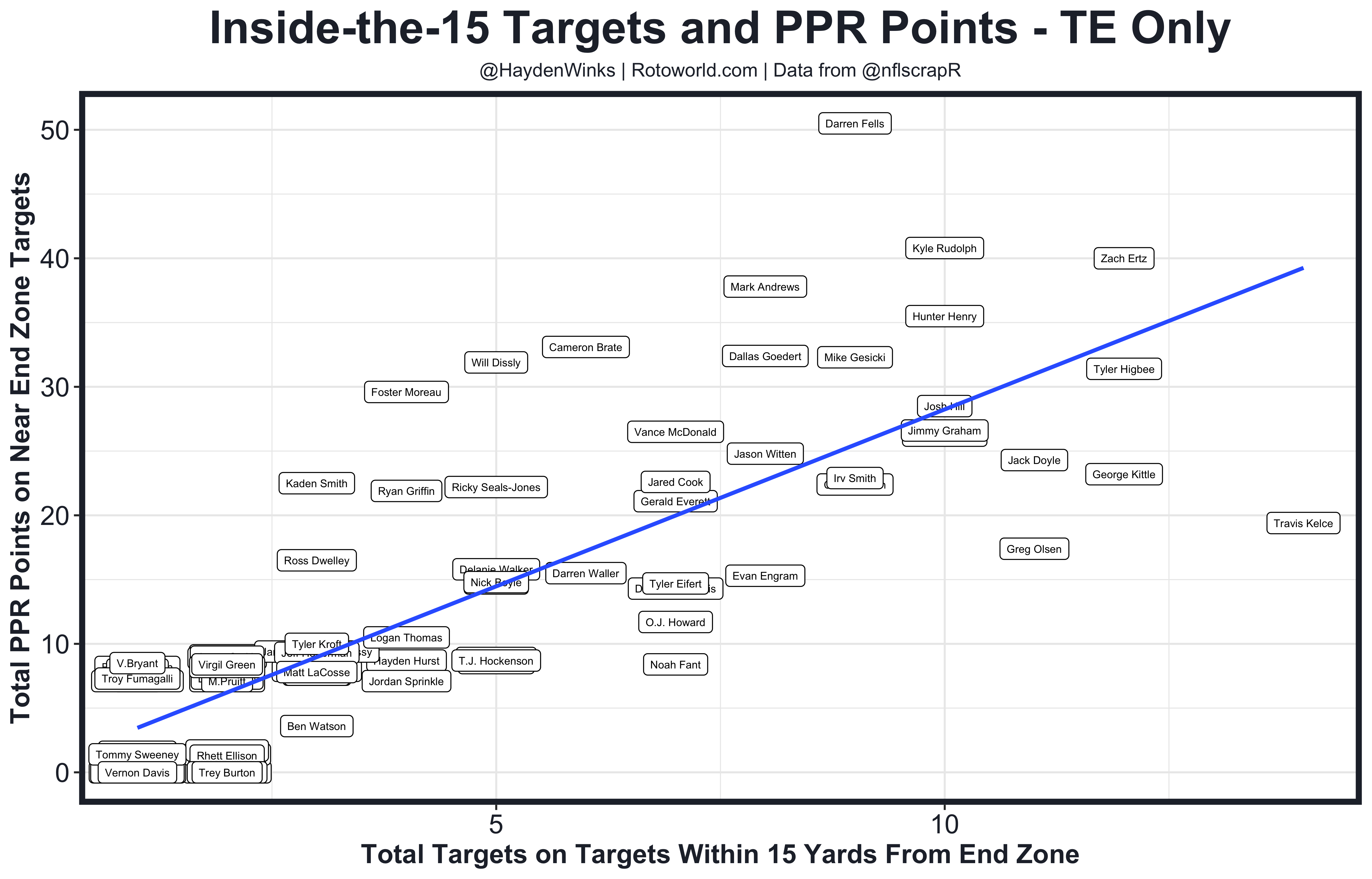 TD Regression TEs