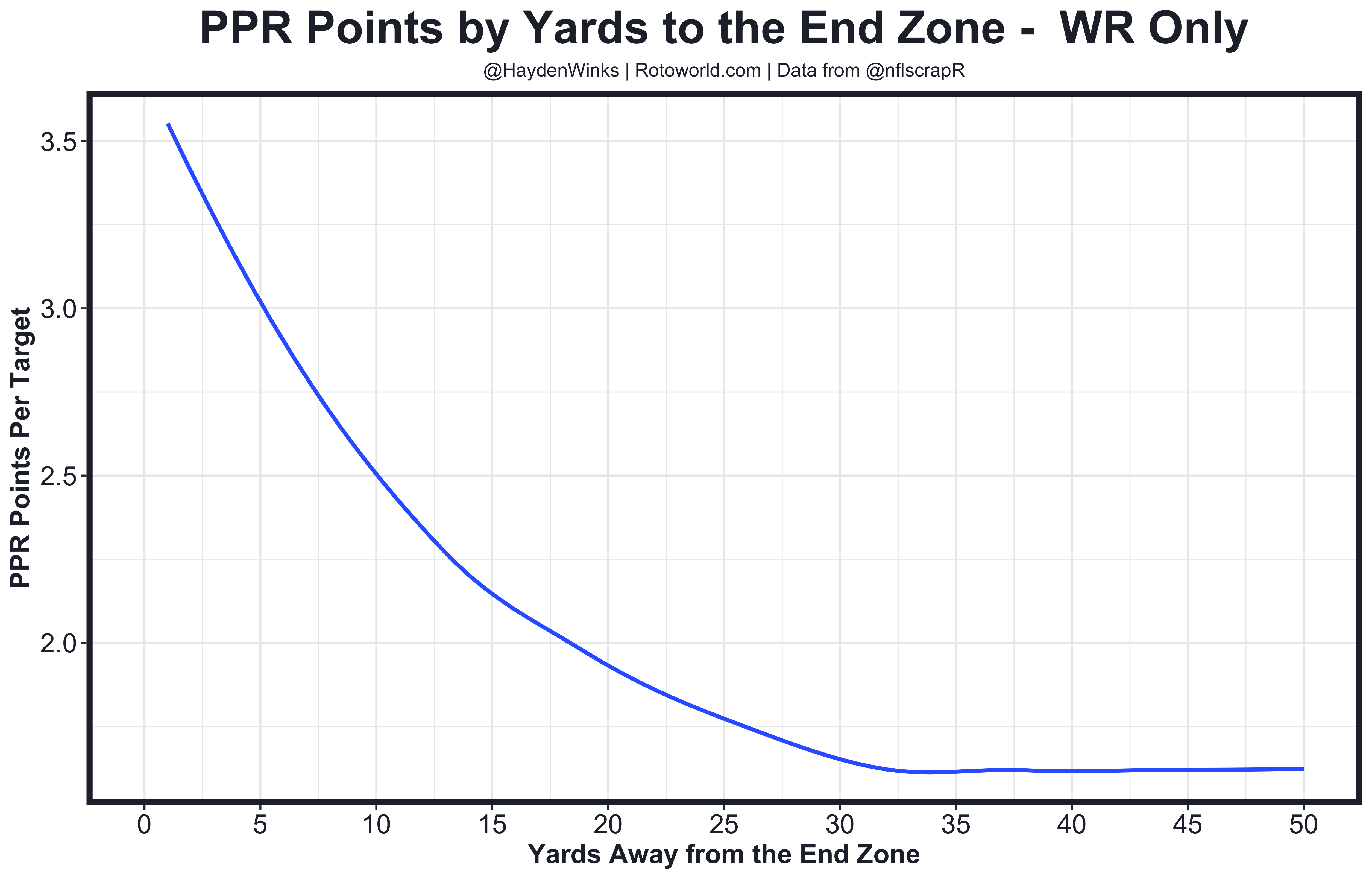 WR Red Zone