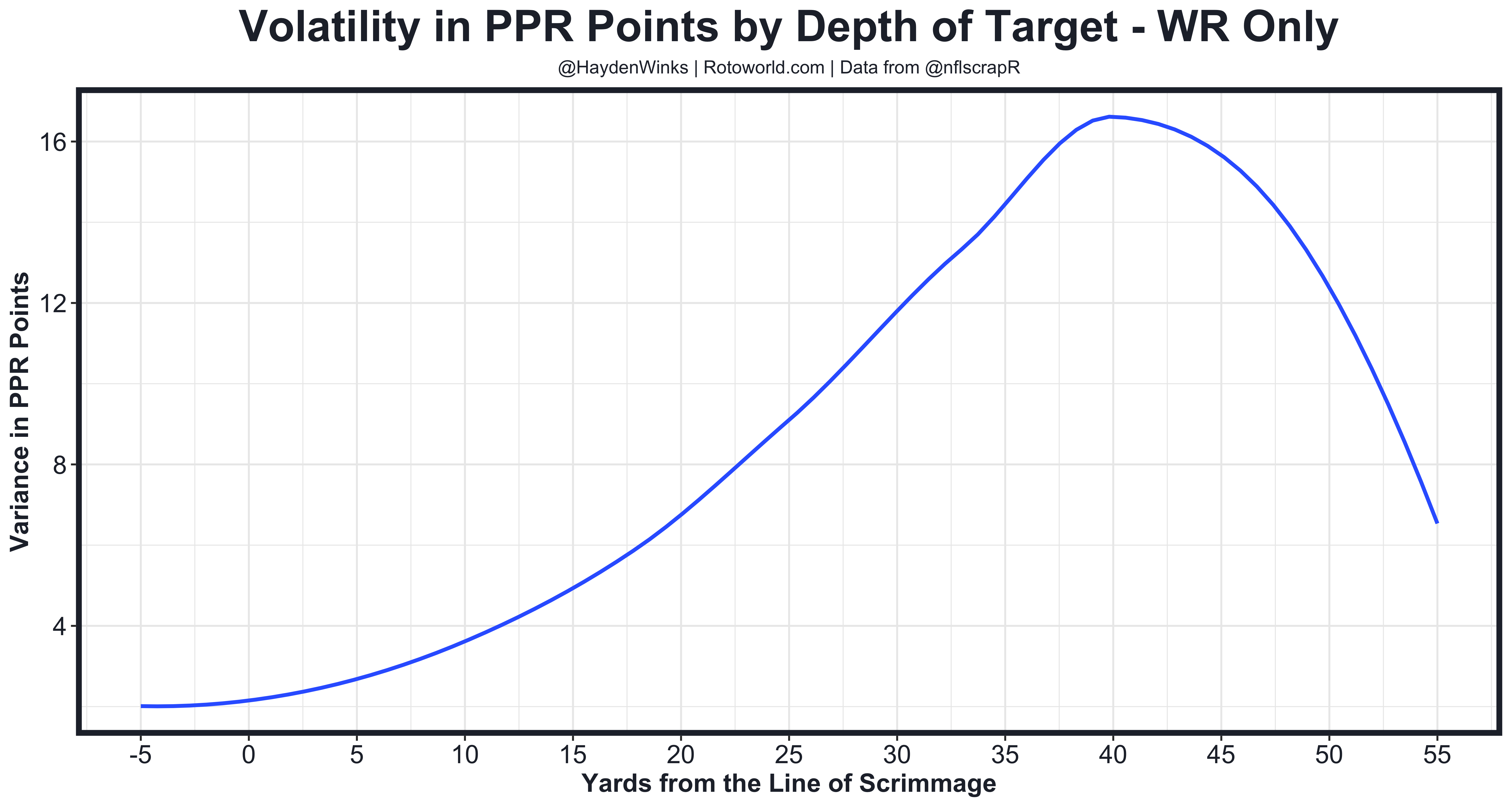 WR Depth Variance