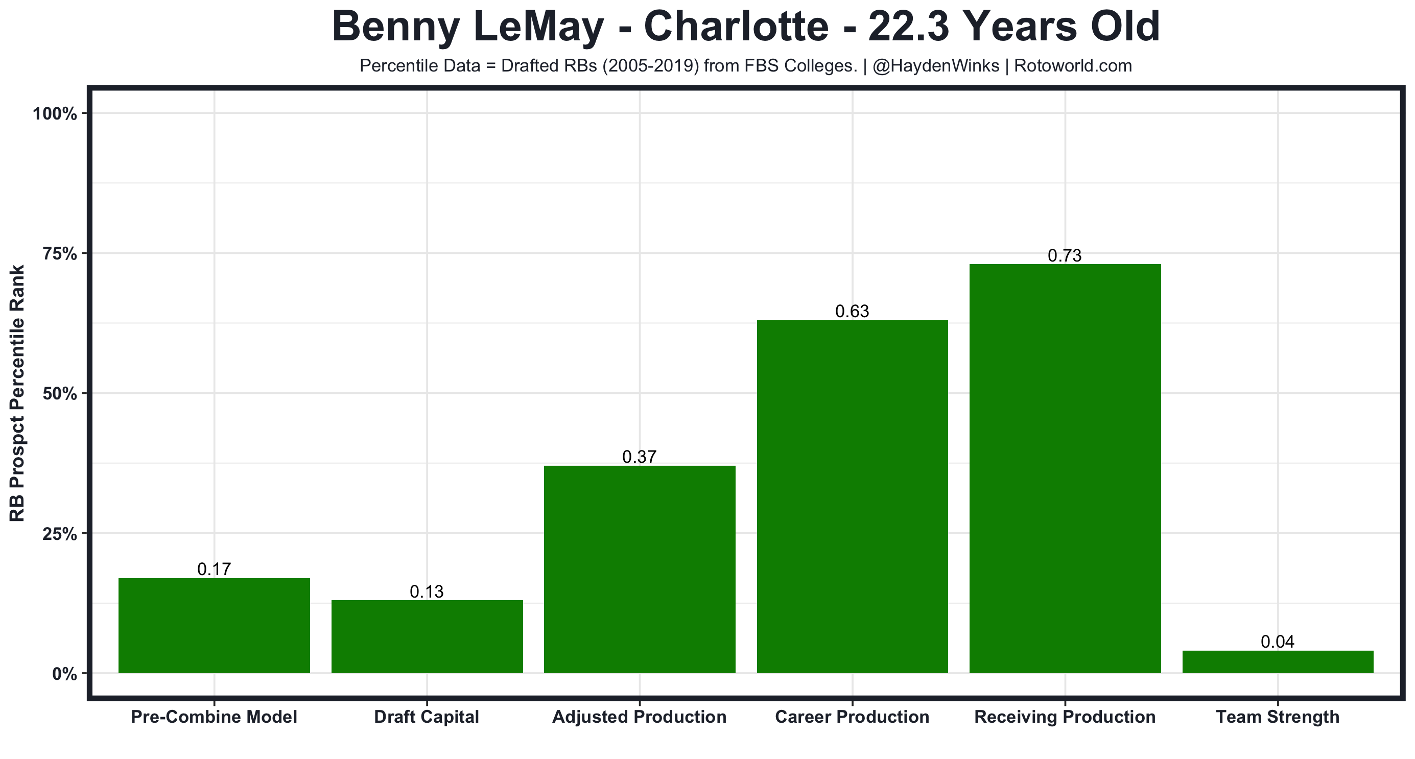 Benny LeMay