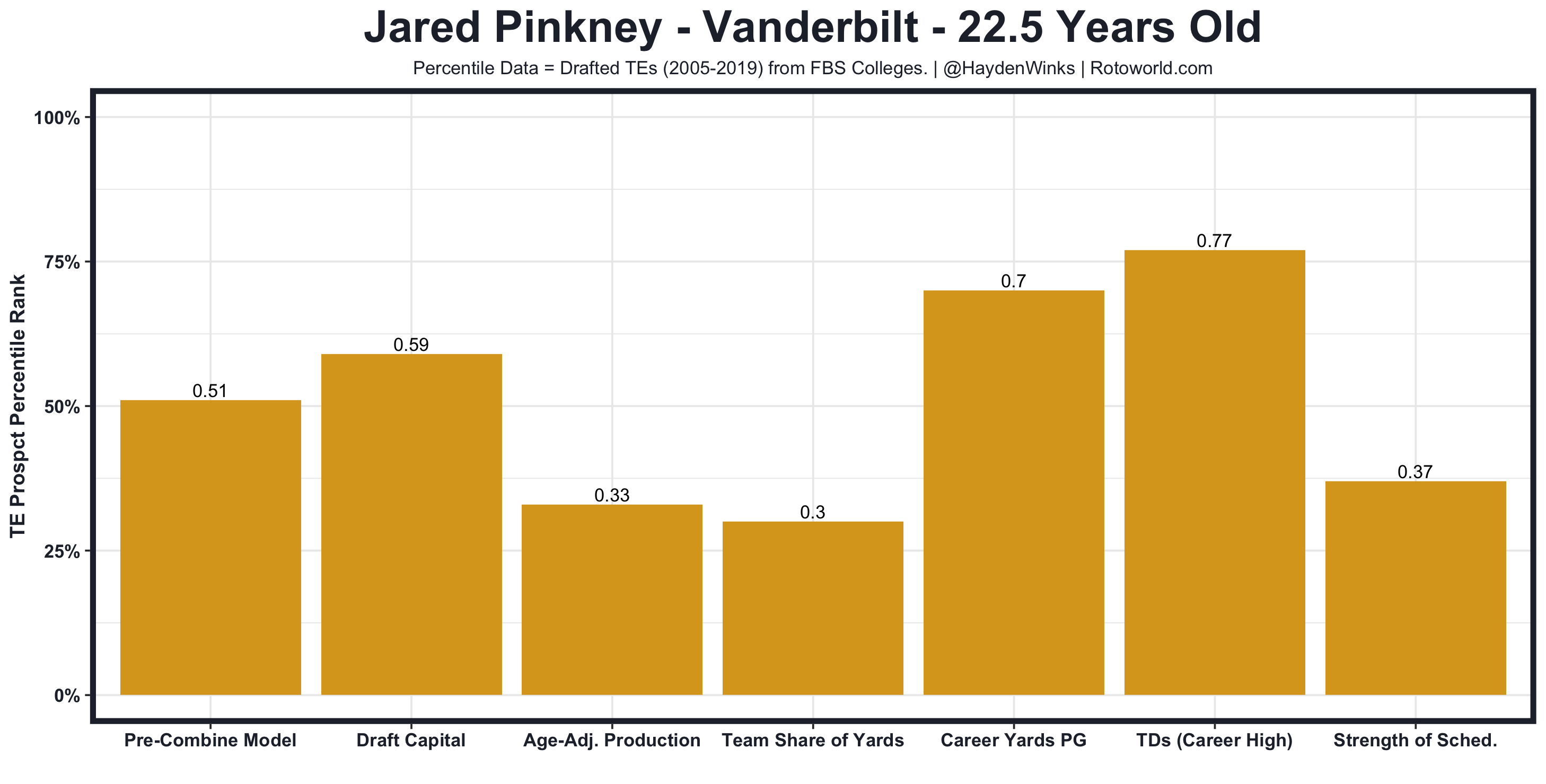 Jared Pinkney Pre-Combine