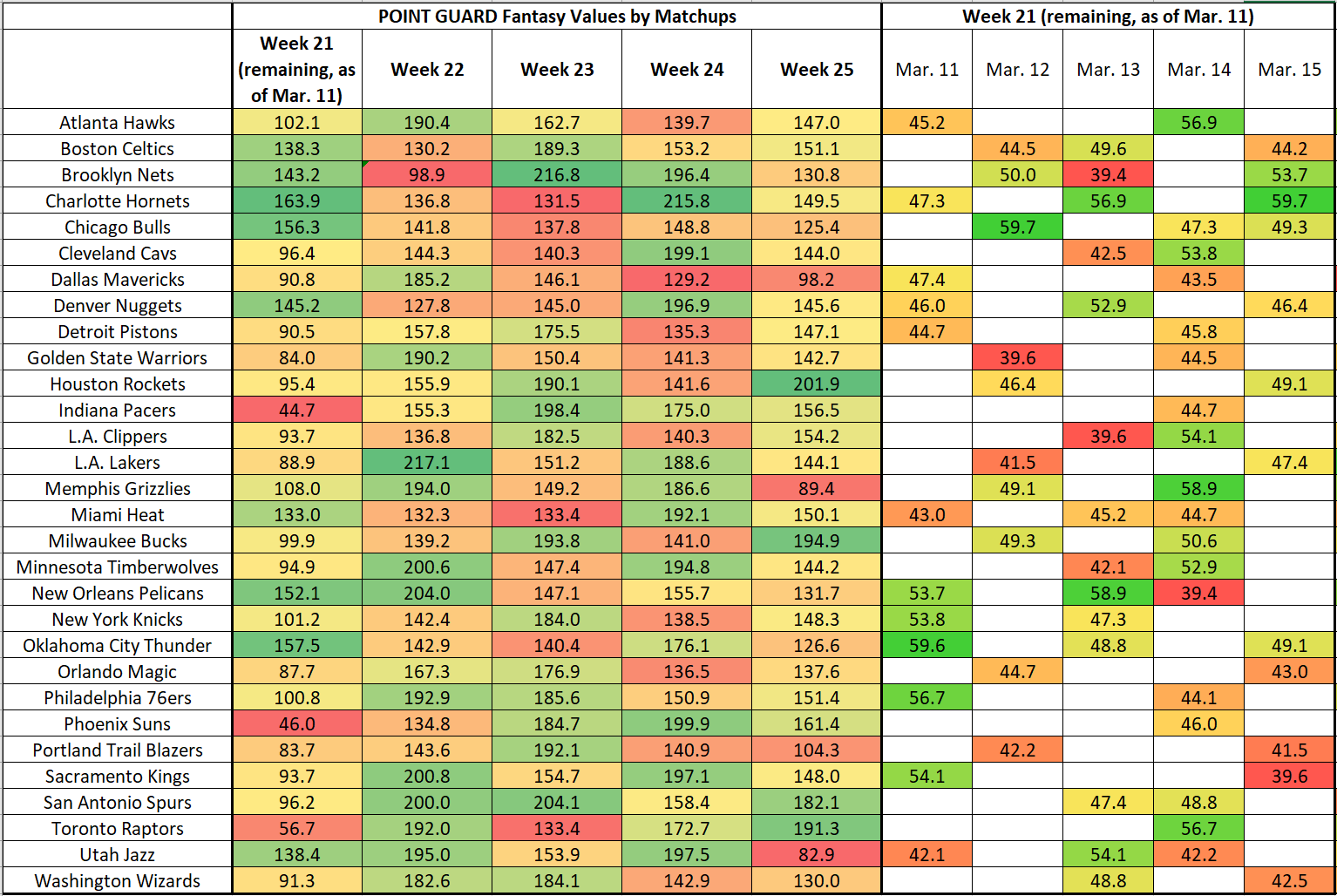 Fantasy Strength Of Schedule By