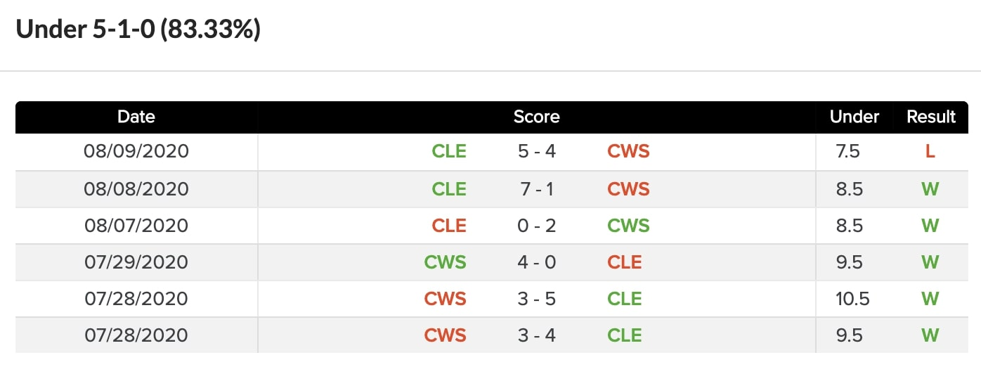 Under 5-1 with CLE and CHW