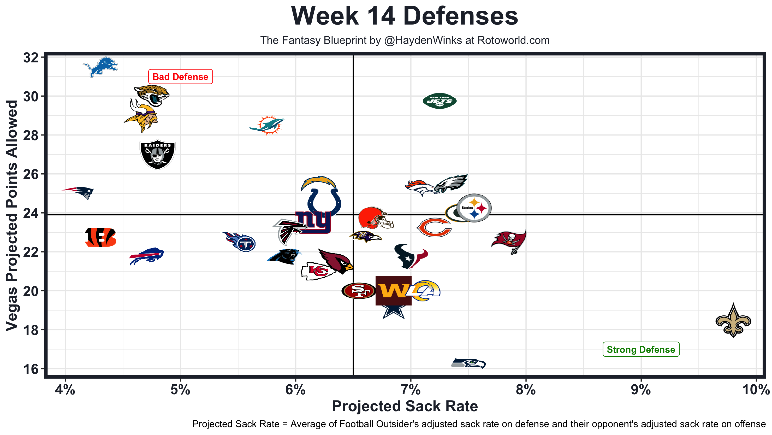 WEEK14DEFENSE