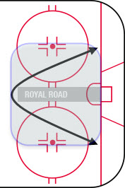 The Royal Road is the imaginary line dividing the offensive zone